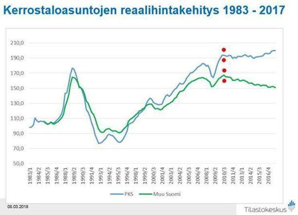 Tilastokeskuksen pitkän ajan koosteesta käy ilmi miten kerrostaloasuntojen hinnat ovat laskeneet koko 2010-luvun muualla paitsi pääkaupunkiseudulla.