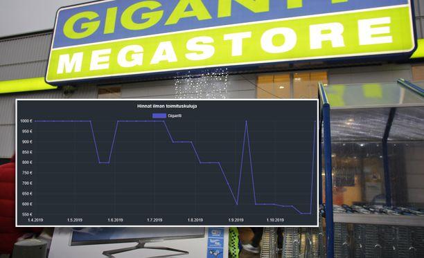 Kuvassa näkyy Gigantin myymän kohua herättäneen television hintakehitys hinta.fi -sivuston perusteella.