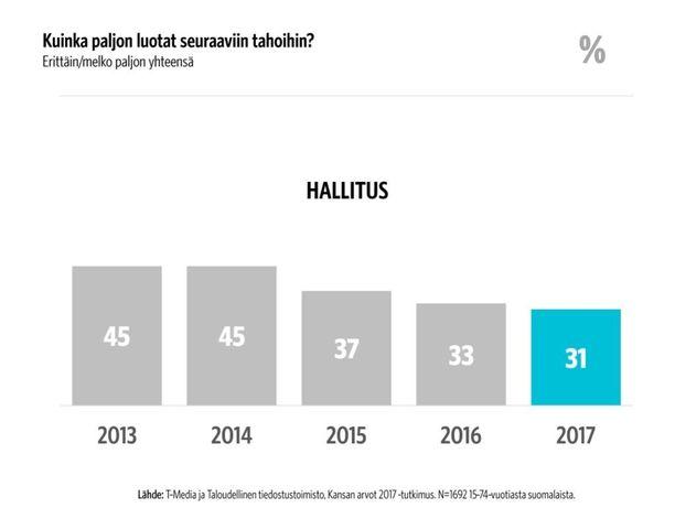 Suomalaisten luottamus hallitukseen on laskenut kolmessa vuodessa 45 prosentista 31 prosenttiin.