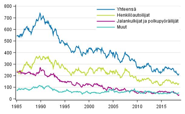 Tieliikenteessä kuolleet 1/1985 - 9/2018. 12 viime kuukauden aikana kuolleet kuukausittain