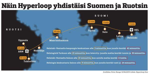 Hyperloop yhdistäisi Suomen ja Ruotsin yhdeksi suurtalousalueeksi.