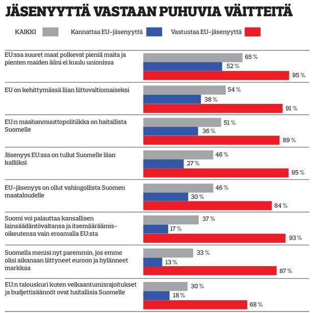 Tutkimuksen on tehnyt Iltalehden pyynnöstä Taloustutkimus Oy internetpaneelinsa avulla tiistaina ja keskiviikkona. Otos on 1001 täysi-ikäistä vastaajaa, virhemarginaali noin ±2,5 prosenttiyksikköä. Otos on painotettu vastaajien puoluekannan mukaan väestöä vastaavaksi.