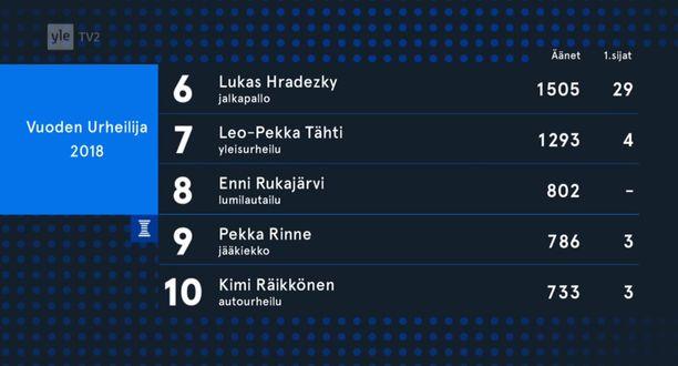 Urheilugaalassa julkistettiin alkuillasta Vuoden urheilija -äänestyksen sijat 6-10.