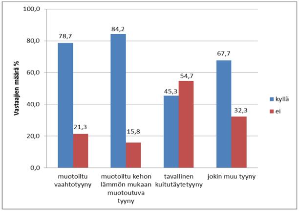Vastaajien kokemus tyynyn mallin mukaan siitä, tukeeko tyyny riittävästi niskaa. Vastaajien määrä ilmoitettu prosentteina (n=580, p=0,000).