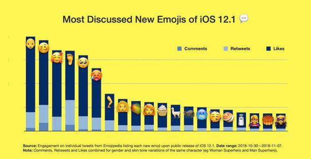 25 suosituinta emojia Twitterissä.