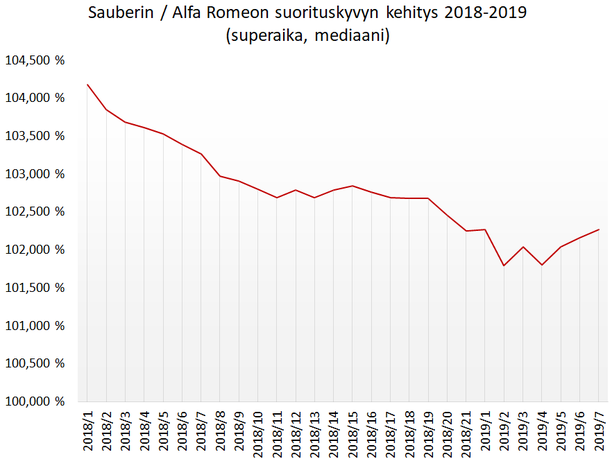 Tämä käyrä osoittaa, miten Sauberin/Alfa Romeon vauhti on kehittynyt viimeisen reilun vuoden aikana. Vasemman laidan prosenttilukema kertoo vauhdin kärkivauhtiin (100,000 %) suhteutettuna.