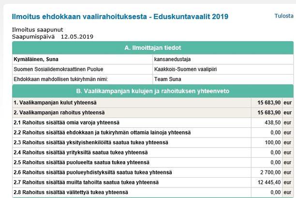 Suna Kymäläinen käytti eduskuntavaaleihin omaa rahaa 438,50 euroa.