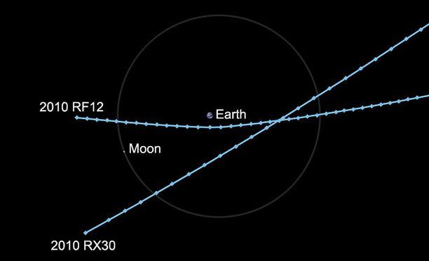 Asteroidien lentorata näkyy tässä Nasan kaaviossa.