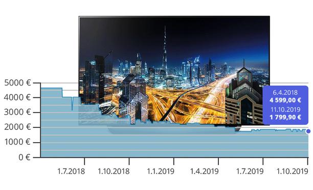 LG OLED65C8-television hinta on laskenut 1,5 vuodessa 60 prosenttia.