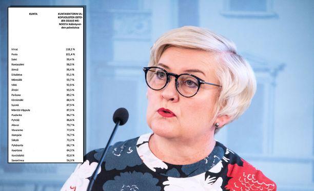 Vehviläinen heilutteli keskiviikkona eduskunnassa puheensa tueksi valkoista kuntatilastopaperia ja viittasi muun muassa Tampereeseen ja Vantaaseen, joissa suurin oppositiopuolue SDP on tällä hetkellä vallankahvassa.