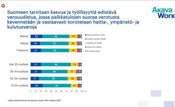Akavalaisten enemmistö haluaa palkkaveroa pienemmäksi, mutta on valmis enemmän muita veroja.