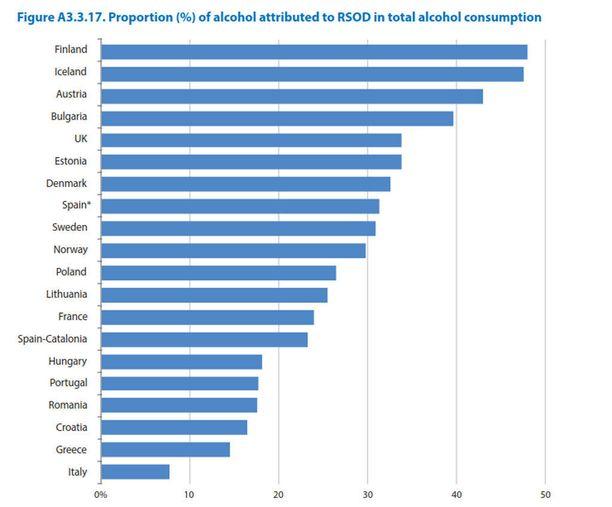 Humalakulutuksen osuus prosentteina juodusta alkoholista.
