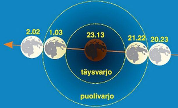 Näin Kuu kulkee Maan varjon läpi.