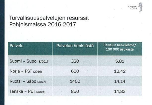 Suojelupoliisin vertailun mukaan Suomi panostaa pohjoismaista vähiten turvallisuuspalveluunsa. Suomessa on kuusi suojelupoliisin työntekijää sataatuhatta asukasta kohden, kun esimerkiksi Ruotsin sisarvirasto työllistää tuplasti sen.