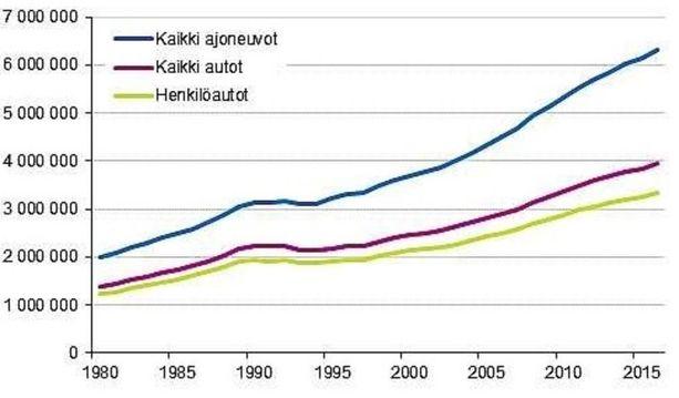 Ajoneuvorekisterissä oli vuoden 2017 lopulla 6 474 783 ajoneuvoa.