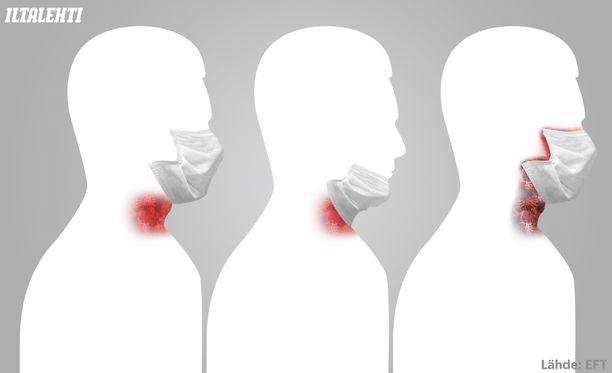 Käytön välillä kaulalle laskettu maski voi napata mukaansa kaulan alueelta mikrobeja, jotka kulkeutuvat suuhun ja nenään.
