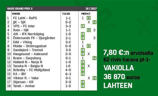 Tällaista voittoa Veikkaus hehkutti tiedotteessaan 19. heinäkuuta 2017.