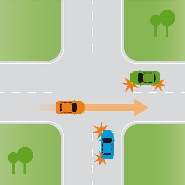 Tilanne purkautuu sujuvimmin, mikäli suoraan menevän annetaan ajaa ensimmäisenä. Tämän jälkeen sininen auto väistää oikealta tulevaa.
