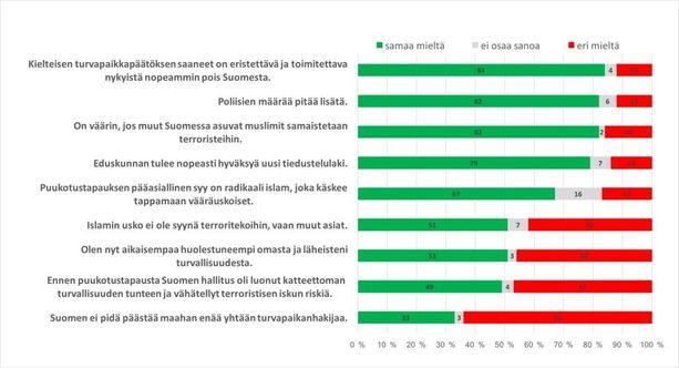 Suomalaiset haluavat nyt kovaa politiikkaa: lisää poliiseja ja viranomaisille tiedusteluvaltuuksia. Kaksi kolmesta vastaajasta on sitä mieltä, että Turun verisen perjantain pääsyy on radikaali islam, joka käskee tappamaan vääräuskoiset. Enemmistö tuntuu erottavan uskonnollisesta islamin poliittisesta islamista: Selkeä enemmistö pitää vääränä, jos muut Suomessa asuvat muslimit samaistetaan terroristeihin.