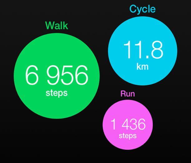 Moves-sovellus mittaa kävelyä, juoksemista ja pyöräilyä.