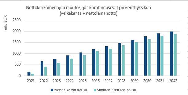 Laskelman pohjalla on vuoden 2021 lisätalousarvion ja kehyspäätökseen 2022-2025 perustuvat arvion valtion velanotosta. Vuodesta 2025 eteenpäin mentäessä oletus on, että nettolainanotto säilyy vuoden 2025 tasolla (6,77 mrd. euroa). VM:n mukaan yleinen korkotaso nousee yleensä silloin, kun taloustilanne Euroopassa on suotuisa, mikä lähtökohtaisesti siivittää myös Suomen taloutta kasvattaen verotuloja ja luoden valtion budjettiin liikkumavaraa. Maakohtaisen riskilisän nousu on yleensä seurausta tilanteesta, jossa maan makrotalouden ja julkisen talouden tila on heikentynyt maakohtaisista tekijöistä johtuen, jolloin liikkumavaraa julkisessa taloudessa on lähtökohtaisesti niukasti.