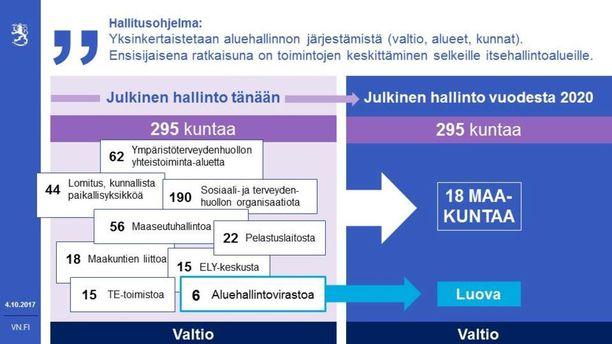 Tämä kaavio todistaa keskustalaisten mukaan, että maakuntauudistus keventää hallintoa.