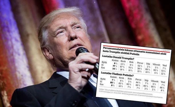 Presidenttinä aloittava epäkorrekti rääväsuu Donald Trump epäilyttää 77 prosenttia suomalaisista.