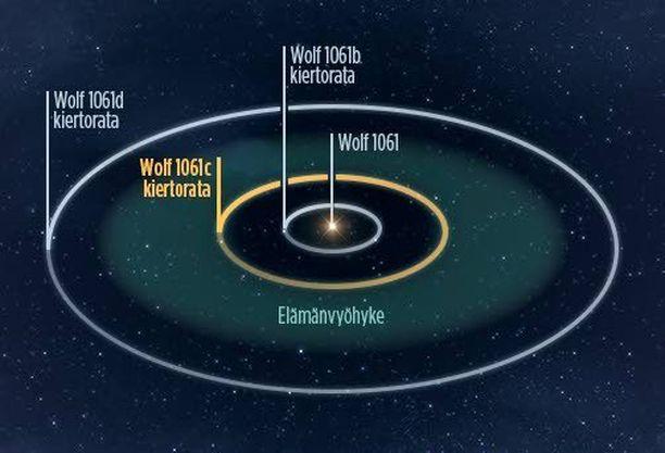 """14 valovuoden päässä sijaitsevan Wolf 1061 -tähden ympäriltä löydettiin kolme planeettaa. Planeetta c sijaitsee tutkijoiden mukaan elämänvyöhykkeellä, lähellä sen sisäreunaa. Planeetta on massaltaan 4,3 suurempi kuin Maa. Yksi """"vuosi"""" eli planeetan kierros tähden ympäri kestää vain 18 vuorokautta."""
