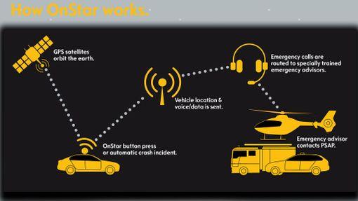 Opel OnStar -järjestelmä on samankaltainen kuin eCall-järjestelmä paitsi että eCallissa autovalmistajan oma palvelukeskus jää välistä pois. Soitto menee suoraan 112:een.