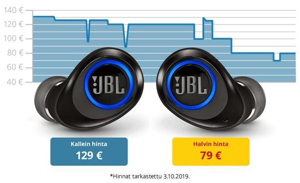 Hintavertailu osoittaa, että JBL Free X -kuulokkeiden hinnasta voi helposti säästää 50 euroa.