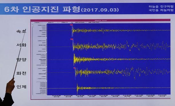 Pohjois-Korean sunnuntaina tekemä ydinkoe havaittiin myös Suomessa, Helsingin yliopiston Seismologian instituutista kerrotaan.