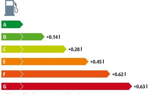 EU-rengasmerkintä (yläkuva) kertoo kulutusluokituksen. Alakuvan taulukko (Nokian Renkaat -laskelma) kertoo, miten suuria kulutuseroja eri luokituksilla on.