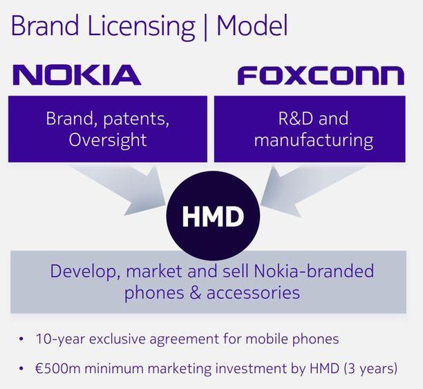 Näin Nokia kertoi matkapuhelinten myynnin järjestelyistä sijoittajille osoitetussa kalvosarjassa.