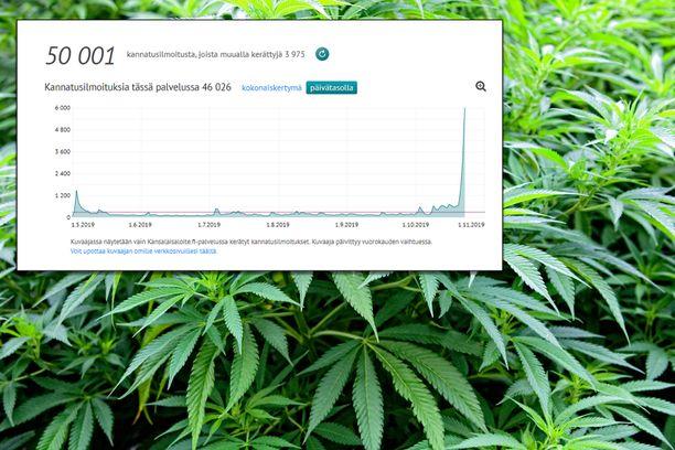 Kannabisaloite on kerännyt huiman kasvupiikin. Kuvan käyrä kuvaa allekirjoituksia päivätasolla.