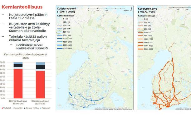 Kemianteollisuuden kuljetusten arvo keskittyy nelostielle ja Etelä-Suomen päätieverkolle.