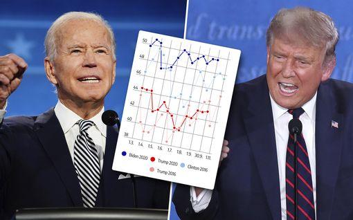 Tasan kuukausi USA:n vaaleihin – yksi kuva osoittaa: Trump tarvitsee huomattavasti vuotta 2016 suuremman gallupvirheen voittaakseen