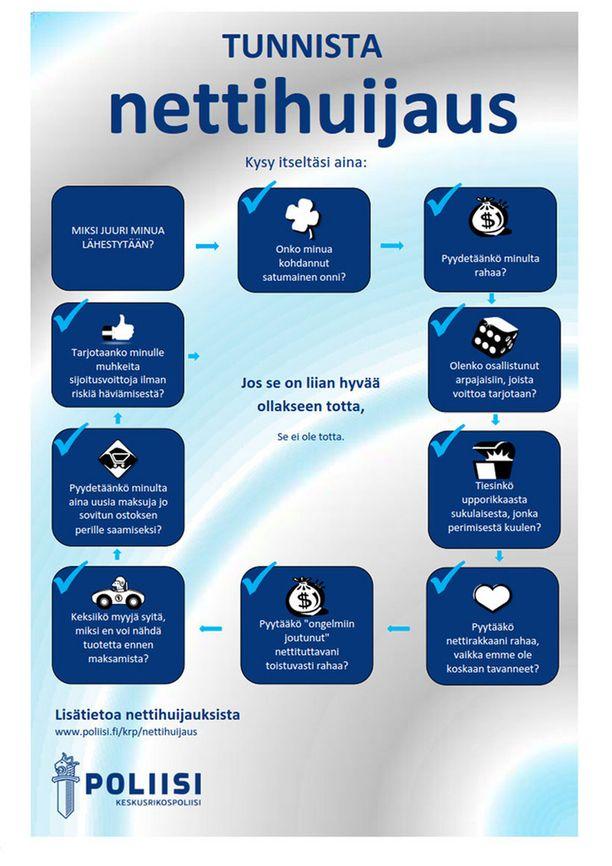Poliisin infografiikasta selviävät tyypillisimmät nettihuijaukset.