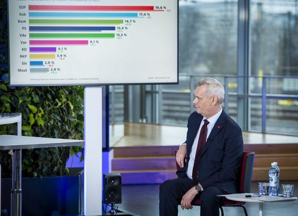 SDP:n puheenjohtaja Antti Rinne Alma Median tentissä 8. huhtikuuta. Puolueen kannatus oli selvässä laskussa.