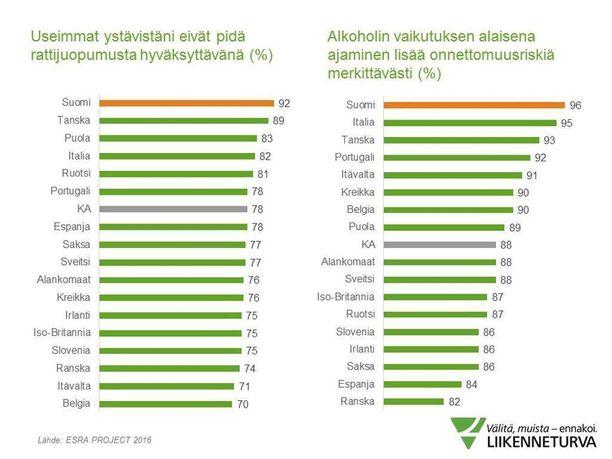 Tutkimusten mukaan Suomessa rattijuoppouteen suhtaudutaan jyrkemmin kuin muualla Euroopassa.