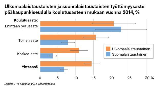 Ulkomaalaistaustaisten koulutus- ja työllistymistaso on Suomessa oletettua parempi.