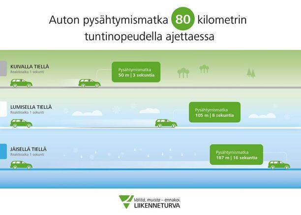 Liikenneturvan grafiikasta voi tutkia, mikä on turvallinen väli edellä ajavaan.