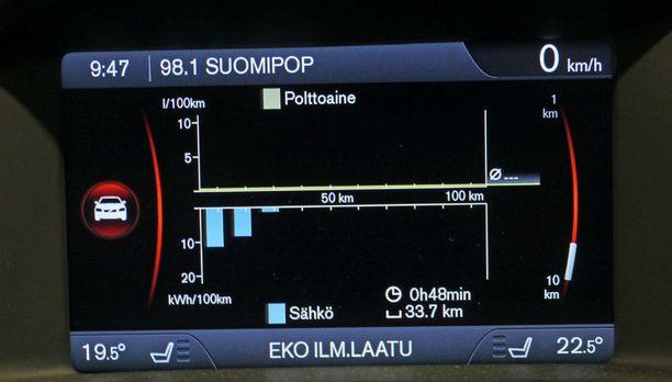 Mittaristo kertoo, että 50 km pääsisi ajamaan sähköllä.