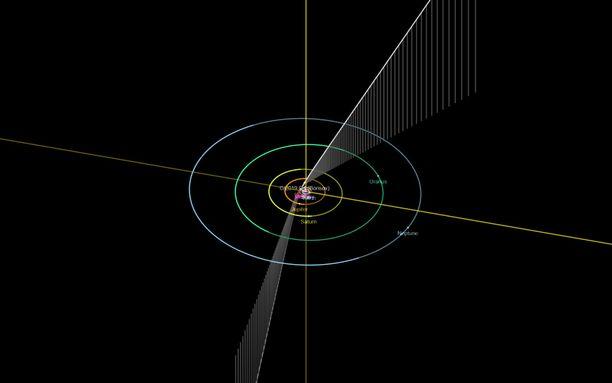 Tämän hetkisen ratamallinnuksen mukaan Borisov ohittaa Auringon Marsin etäisyyttä kauempaa.