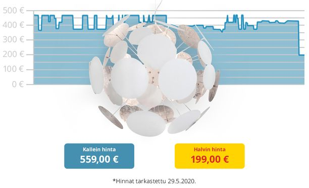 By Rydéns Planet (Ø660) -valaisimen halvin ja kallein hinta.