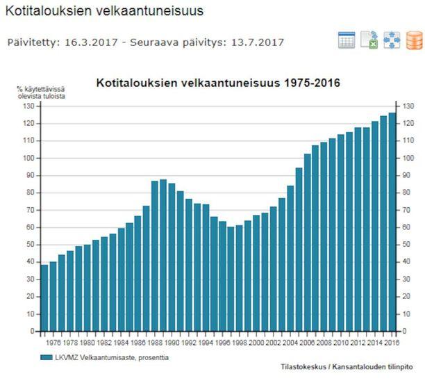 Kotitalouksien velkaantuneisuus oli viime vuonna korkeimmillaan tarkastelujaksolla 1975-2016.