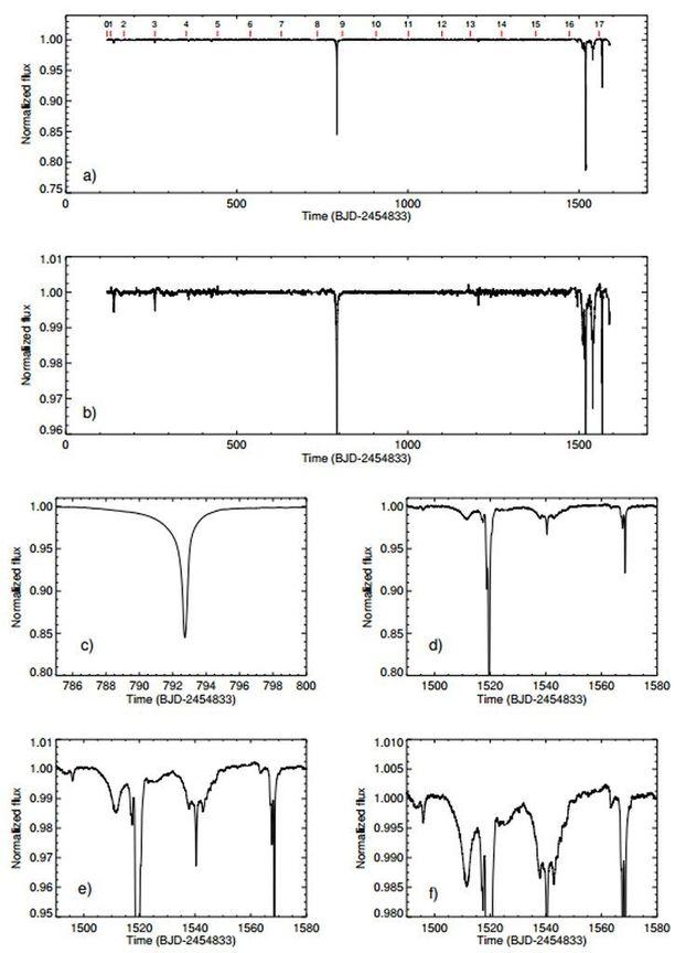 Kuviossa näkyvät KIC 8462852 valonmuutokset. Ensimmäinen iso häiriö tapahtui 800 päivän paikkeilla, toinen 1510-1570 päivän välisenä aikana.