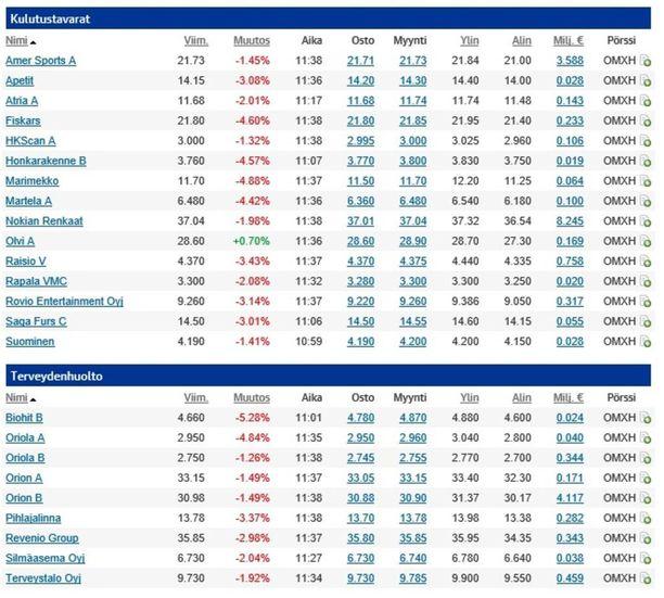 Helsingin pörssin päivän väri on punainen.