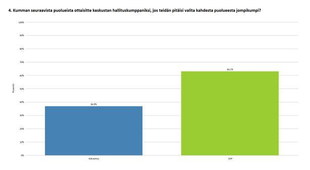 IL-US-kyselyn tulos on kiinnostava, sillä 63 prosenttia keskustalaisista haluaa samaan hallitukseen Antti Rinteen johtaman SDP:n kanssa.