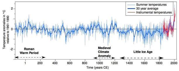 Euroopan kesien lämpötilavaihtelut ja 30 vuoden keskiarvot vuosien 137 eaa. ja 2003 välillä.