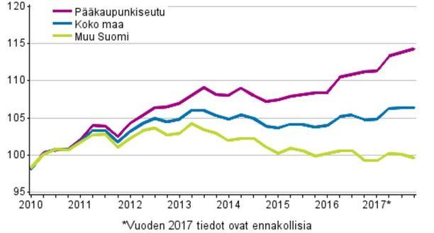 Vanhojen osakeasuntojen hintojen kehitys neljänneksittäin, indeksi 2010=100. Lähde: Tilastokeskus.